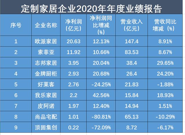 定制家居2020年增速继续放缓 整装赛道或成突破口